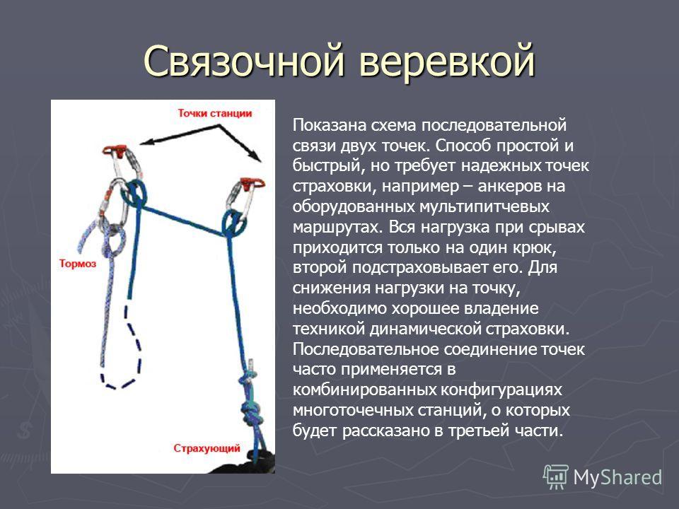 Связочной веревкой Показана схема последовательной связи двух точек. Способ простой и быстрый, но требует надежных точек страховки, например – анкеров на оборудованных мультипитчевых маршрутах. Вся нагрузка при срывах приходится только на один крюк,