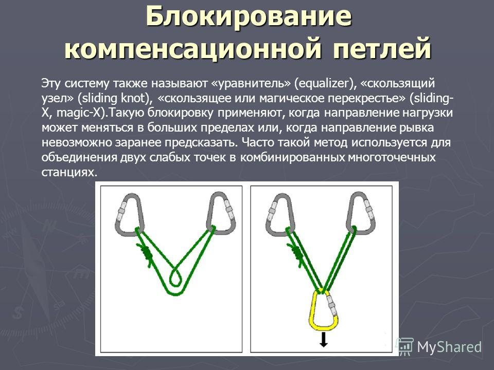 Блокирование компенсационной петлей Эту систему также называют «уравнитель» (equalizer), «скользящий узел» (sliding knot), «скользящее или магическое перекрестье» (sliding- X, magic-X).Такую блокировку применяют, когда направление нагрузки может меня