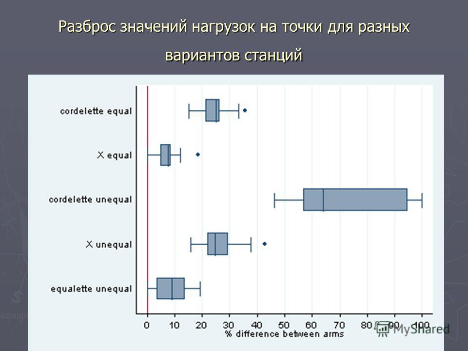 Разброс значений нагрузок на точки для разных вариантов станций