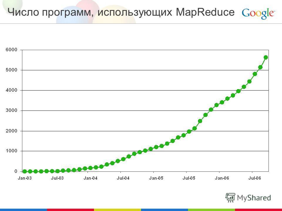 Число программ, использующих MapReduce