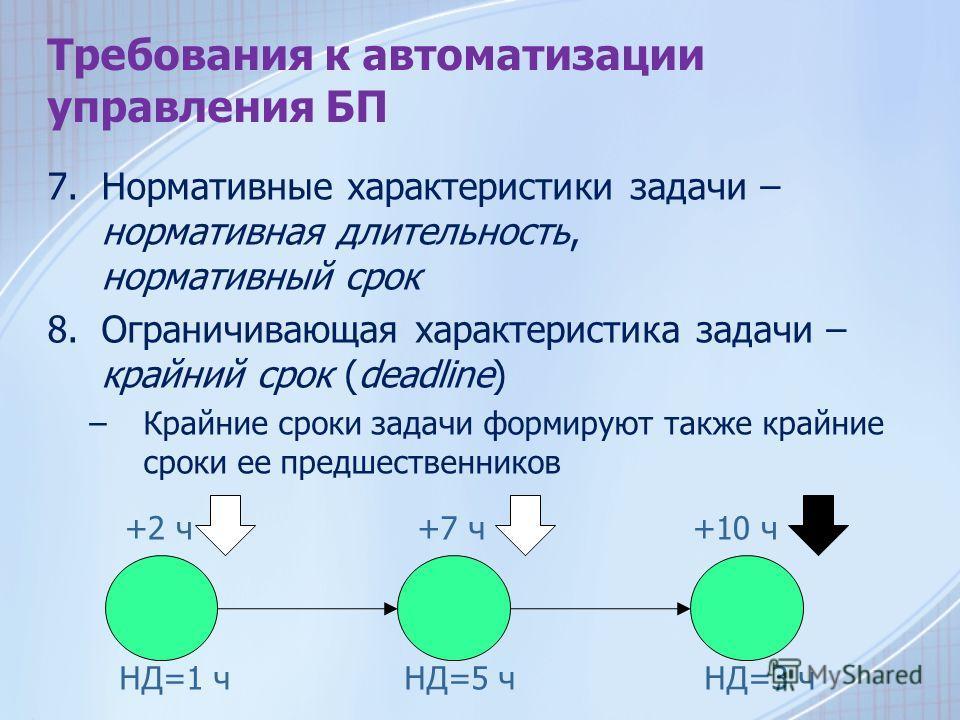 Требования к автоматизации управления БП 7.Нормативные характеристики задачи – нормативная длительность, нормативный срок 8.Ограничивающая характеристика задачи – крайний срок (deadline) –Крайние сроки задачи формируют также крайние сроки ее предшест