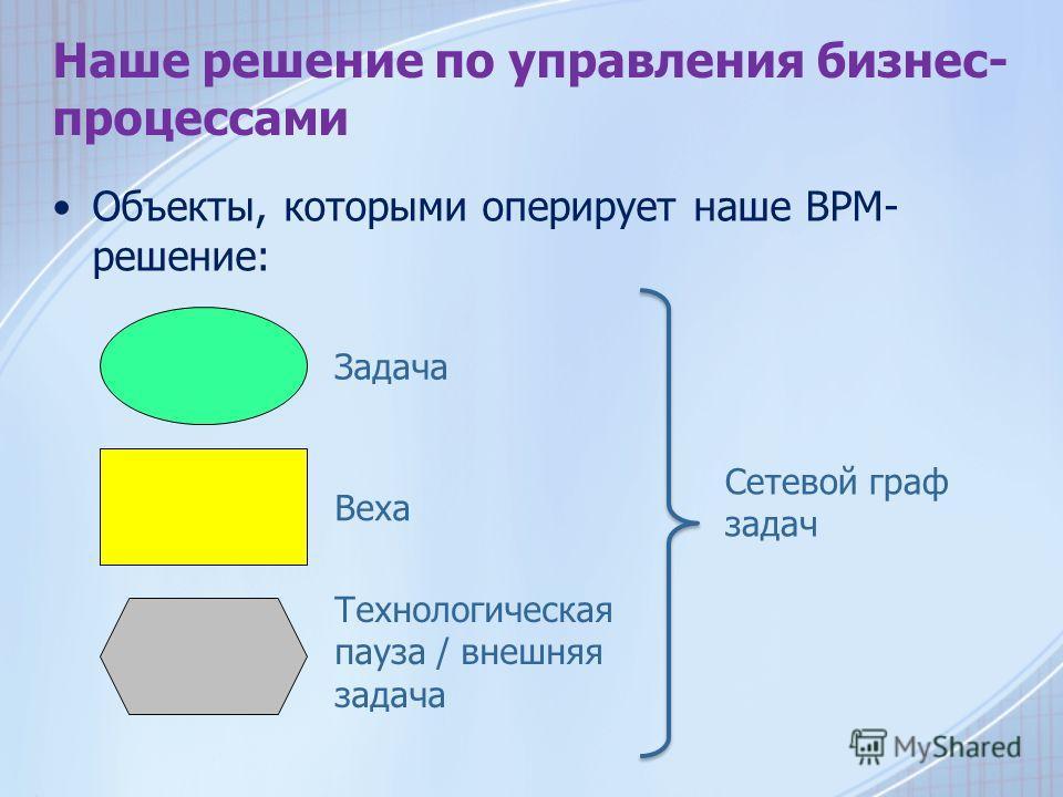 Наше решение по управления бизнес- процессами Объекты, которыми оперирует наше BPM- решение: Задача Веха Технологическая пауза / внешняя задача Сетевой граф задач