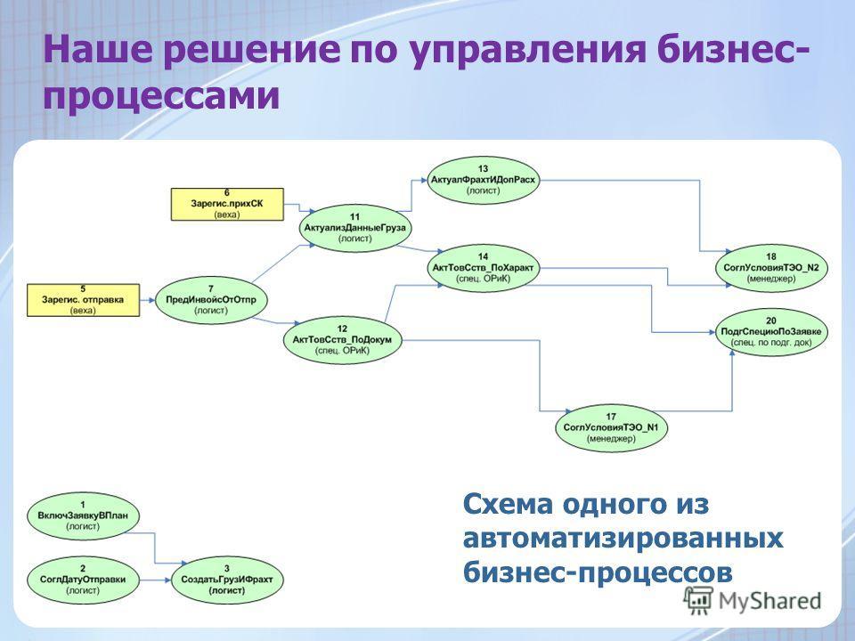Наше решение по управления бизнес- процессами Схема одного из автоматизированных бизнес-процессов