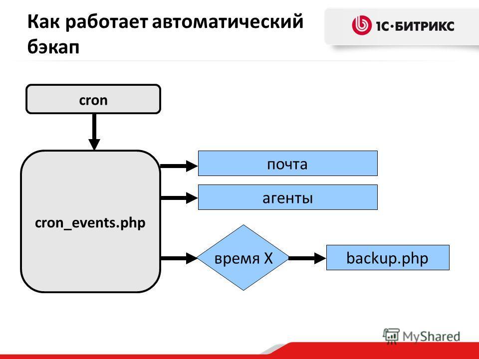 Как работает автоматический бэкап агенты cron cron_events.php время X почта backup.php
