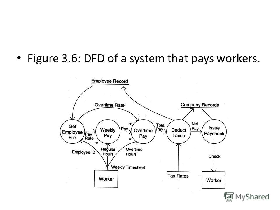 Figure 3.6: DFD of a system that pays workers.