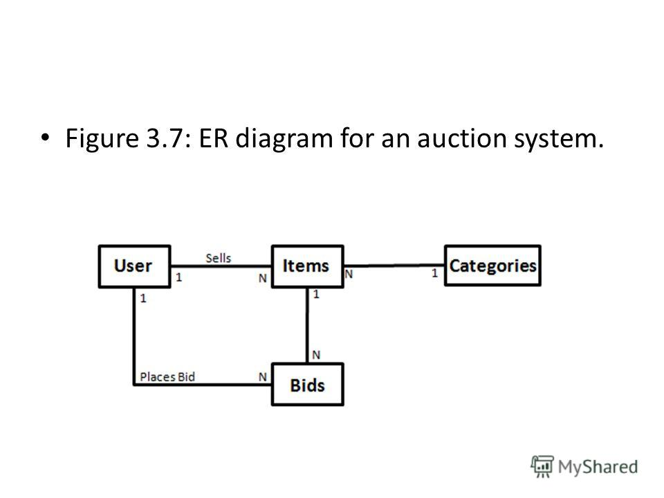 Figure 3.7: ER diagram for an auction system.