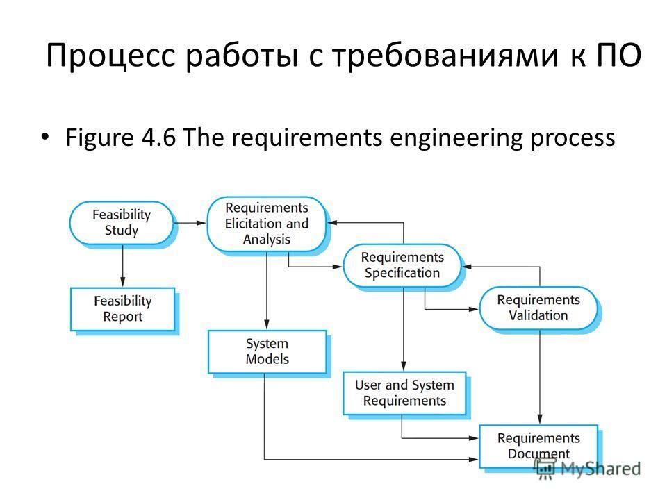 Процесс работы с требованиями к ПО Figure 4.6 The requirements engineering process