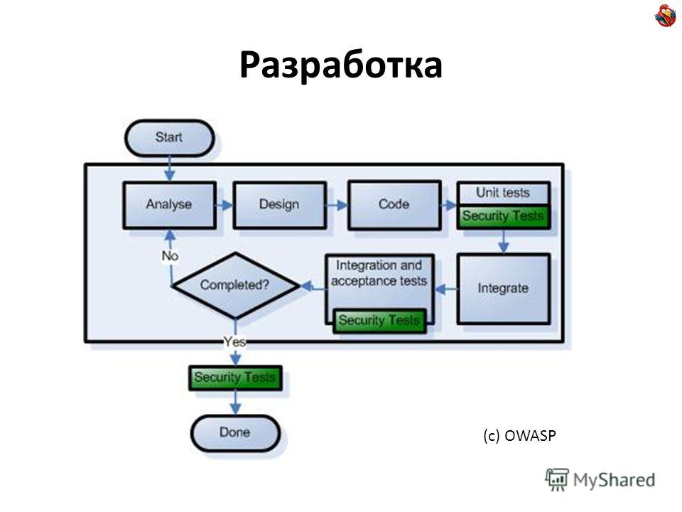 Разработка (с) OWASP
