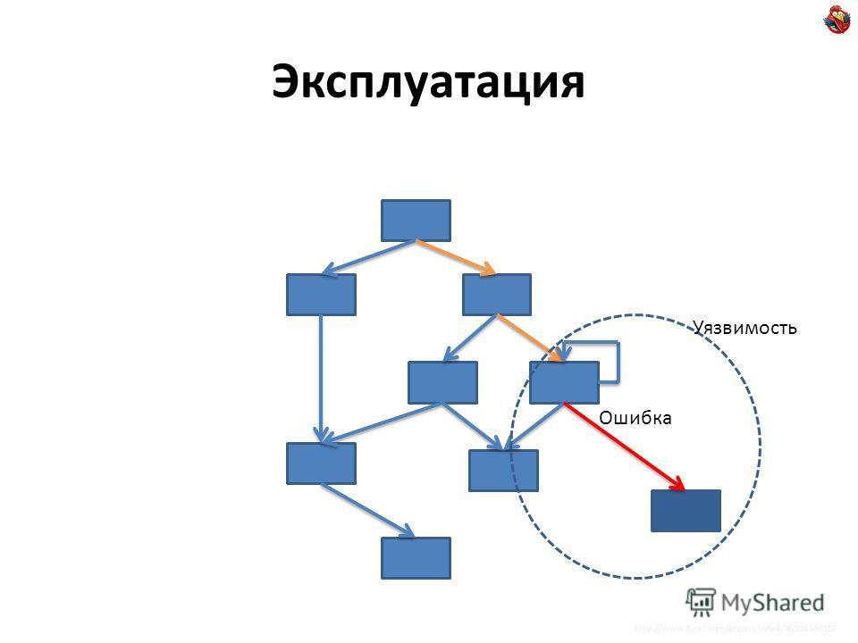 Эксплуатация http://www.flickr.com/photos/lofink/4501610335/ Уязвимость Ошибка