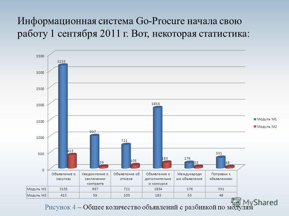 Информационная система Go-Procure начала свою работу 1 сентября 2011 г. Вот, некоторая статистика: Рисунок 4 – Общее количество объявлений с разбивкой по модулям