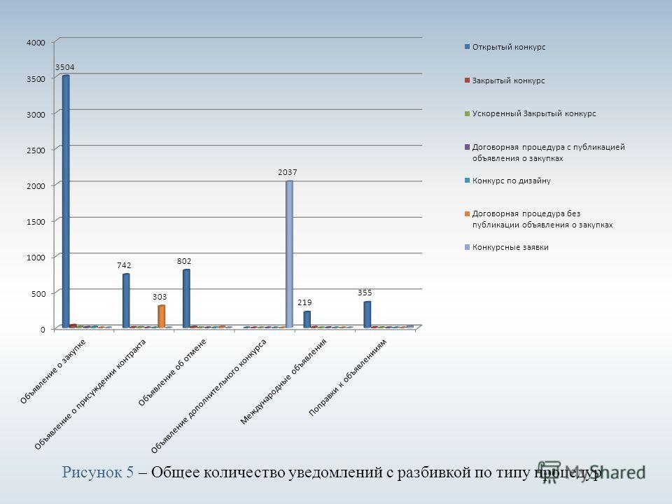 Рисунок 5 – Общее количество уведомлений с разбивкой по типу процедур