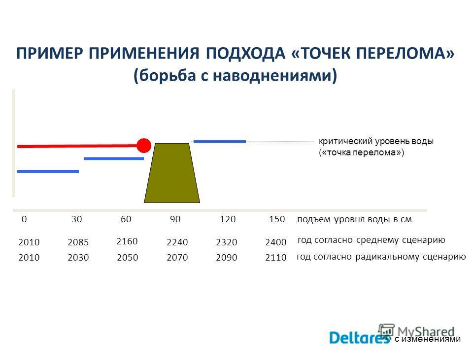 ПРИМЕР ПРИМЕНЕНИЯ ПОДХОДА «ТОЧЕК ПЕРЕЛОМА» (борьба с наводнениями) подъем уровня воды в см1501209060300 год согласно радикальному сценарию год согласно среднему сценарию 211020902070205020302010 240023202240 2160 20852010 критический уровень воды («т