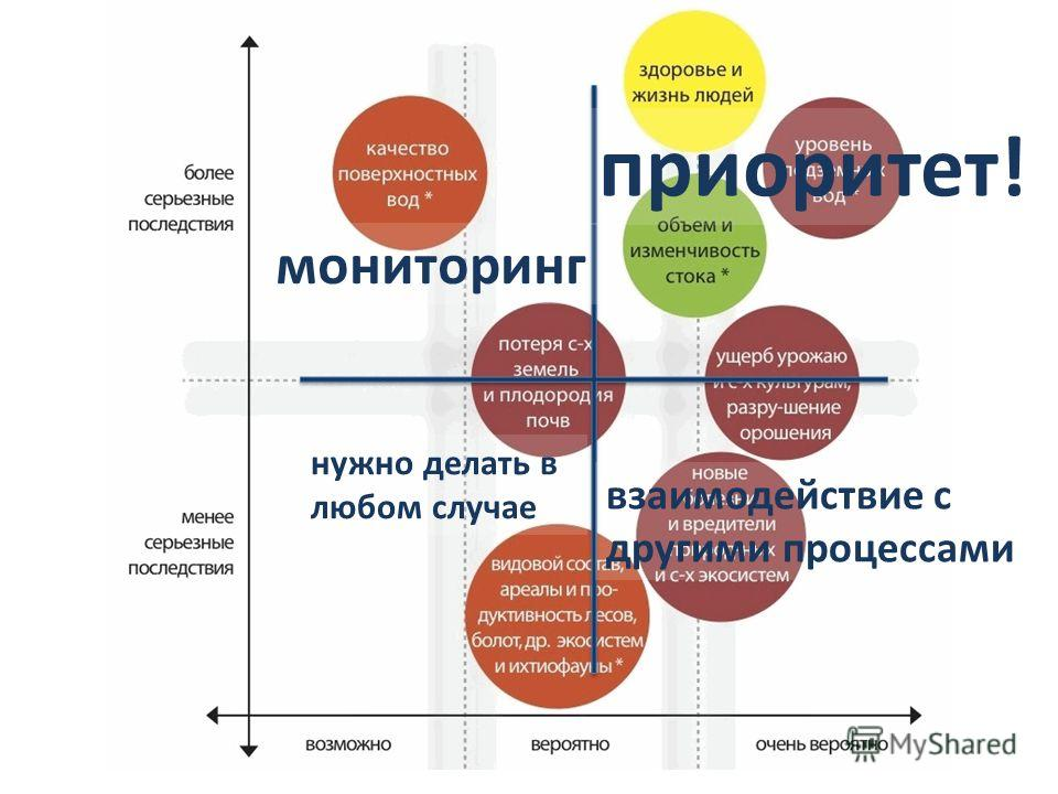 приоритет! мониторинг взаимодействие c другими процессами нужно делать в любом случае