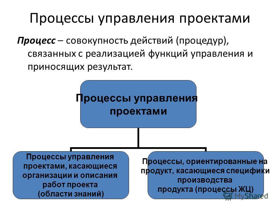 16 Процессы управления проектами Процесс – совокупность действий (процедур), связанных с реализацией функций управления и приносящих результат. Процессы управления проектами Процессы управления проектами, касающиеся организации и описания работ проек