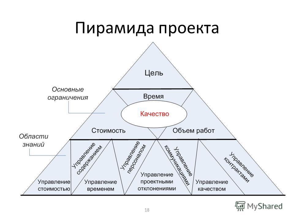 18 Пирамида проекта