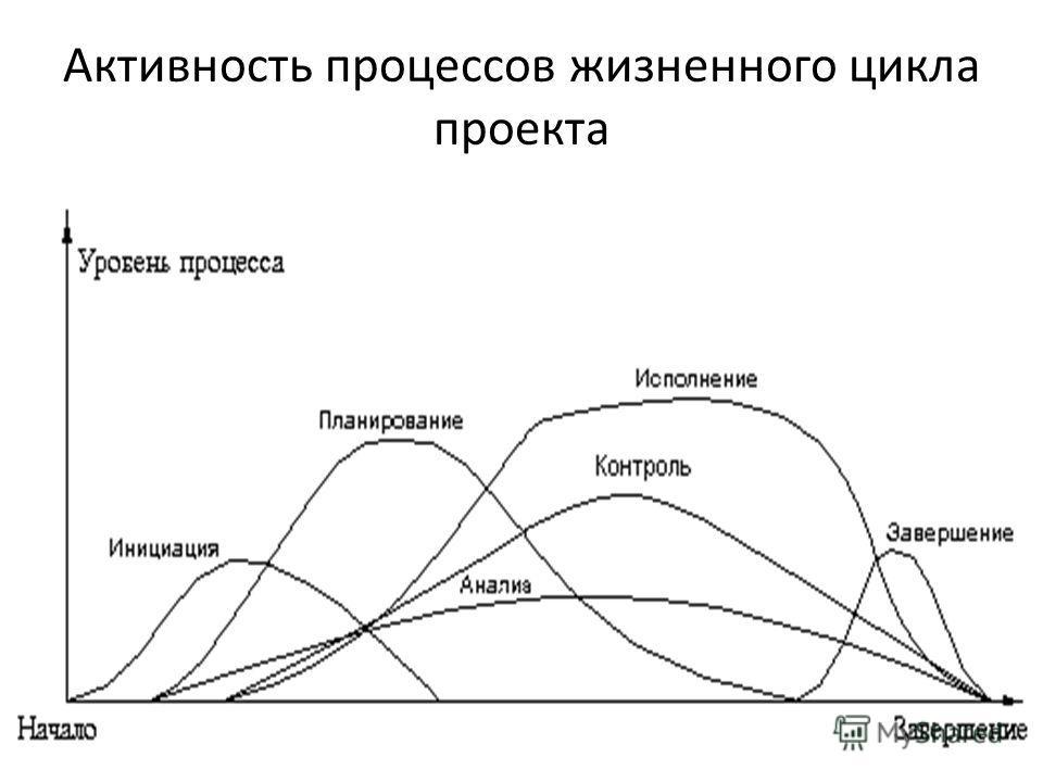 21 Активность процессов жизненного цикла проекта
