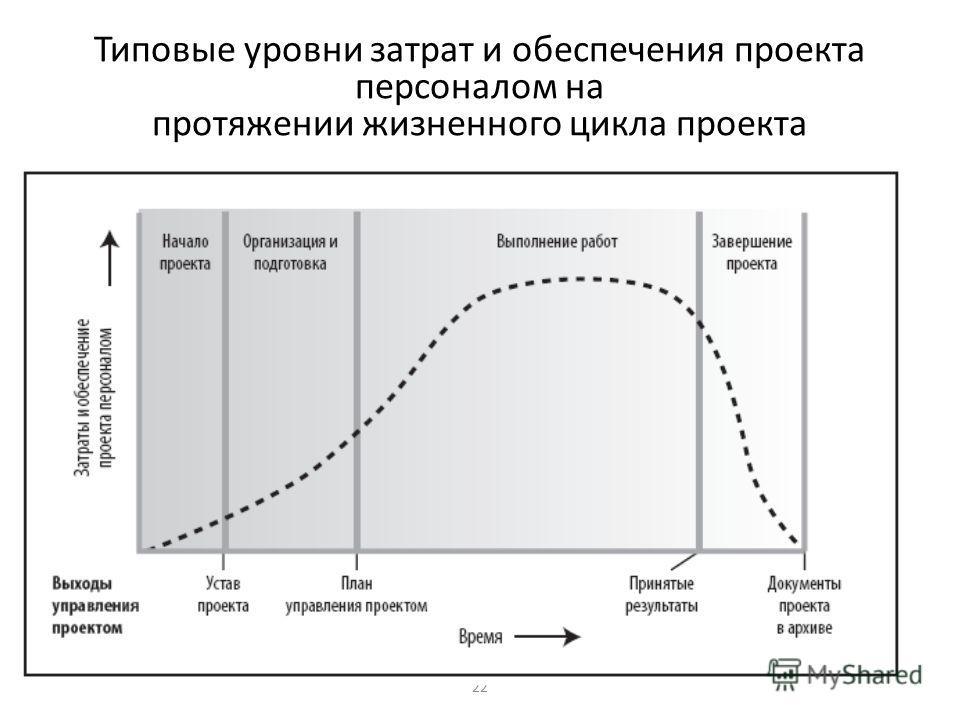 22 Типовые уровни затрат и обеспечения проекта персоналом на протяжении жизненного цикла проекта