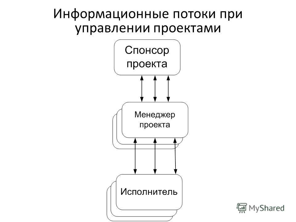 8 Информационные потоки при управлении проектами