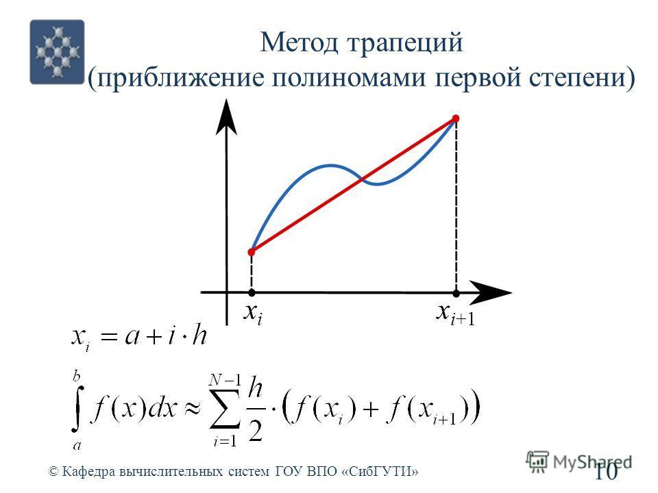 Метод трапеций (приближение полиномами первой степени) 10 © Кафедра вычислительных систем ГОУ ВПО «СибГУТИ» xixi x i+1