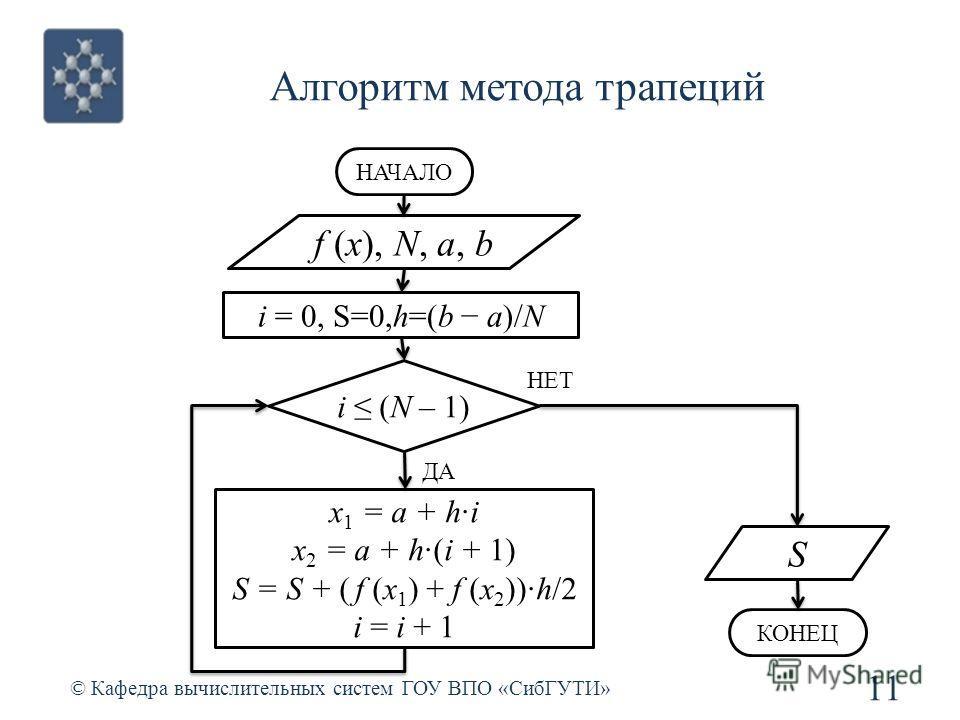 Алгоритм метода трапеций 11 © Кафедра вычислительных систем ГОУ ВПО «СибГУТИ» f (x), N, a, b i = 0, S=0,h=(b a)/N НАЧАЛО i (N – 1) x 1 = a + h·i x 2 = a + h·(i + 1) S = S + ( f (x 1 ) + f (x 2 ))·h/2 i = i + 1 КОНЕЦ НЕТ ДА S