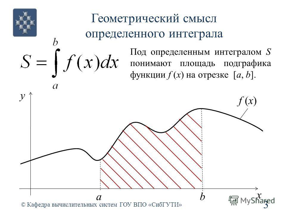 Геометрический смысл определенного интеграла 3 © Кафедра вычислительных систем ГОУ ВПО «СибГУТИ» f (x) ab x y Под определенным интегралом S понимают площадь подграфика функции f (x) на отрезке [a, b].