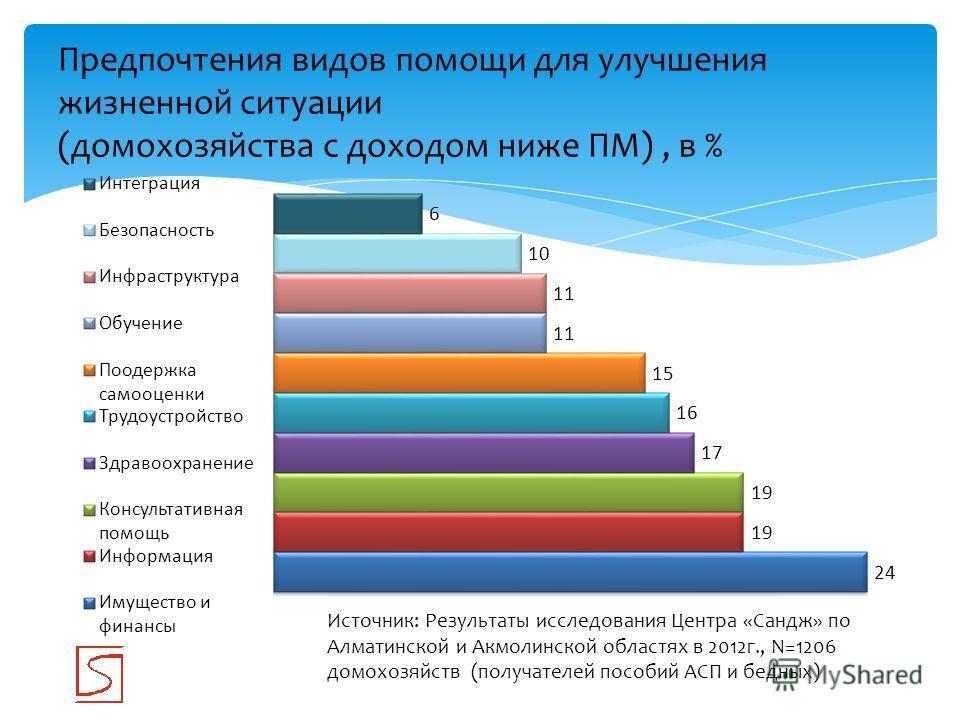 Предпочтения видов помощи для улучшения жизненной ситуации (домохозяйства с доходом ниже ПМ), в % Источник: Результаты исследования Центра «Сандж» по Алматинской и Акмолинской областях в 2012г., N=1206 домохозяйств (получателей пособий АСП и бедных)
