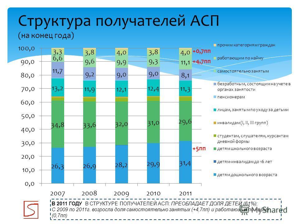 Структура получателей АСП (на конец года) В 2011 ГОДУ В СТРУКТУРЕ ПОЛУЧАТЕЛЕЙ АСП: ПРЕОБЛАДАЕТ ДОЛЯ ДЕТЕЙ (61%); С 2009 по 2011г. возросла доля самостоятельно занятых (+4,7пп) и работающих по найму (0,7пп ) +5пп +0,7пп