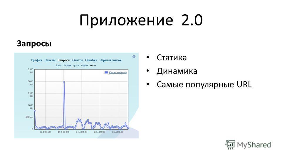 Приложение 2.0 Запросы Статика Динамика Самые популярные URL