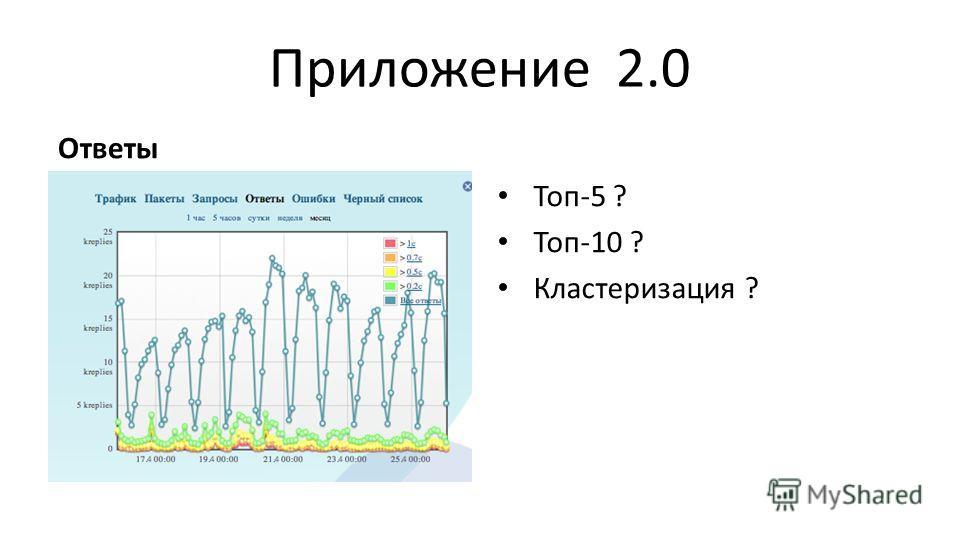 Приложение 2.0 Ответы Топ-5 ? Топ-10 ? Кластеризация ?