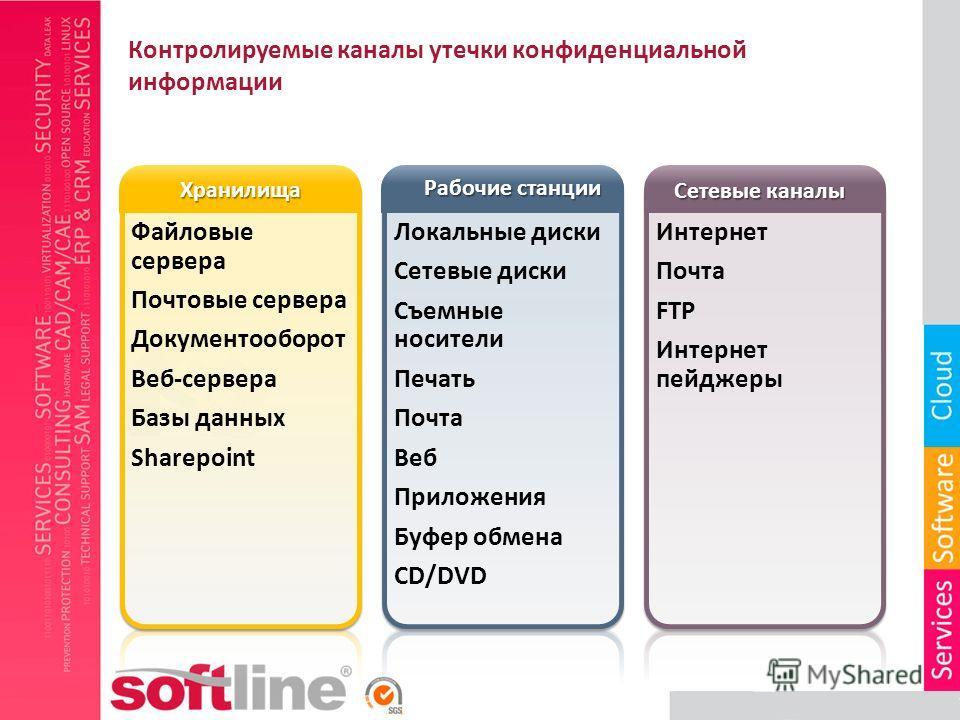 Контролируемые каналы утечки конфиденциальной информации Хранилища Сетевые каналы Интернет Почта FTP Интернет пейджеры Локальные диски Сетевые диски Съемные носители Печать Почта Веб Приложения Буфер обмена CD/DVD Endpoint Рабочие станции Файловые се