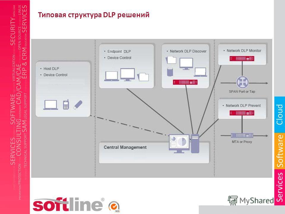 Типовая структура DLP решений