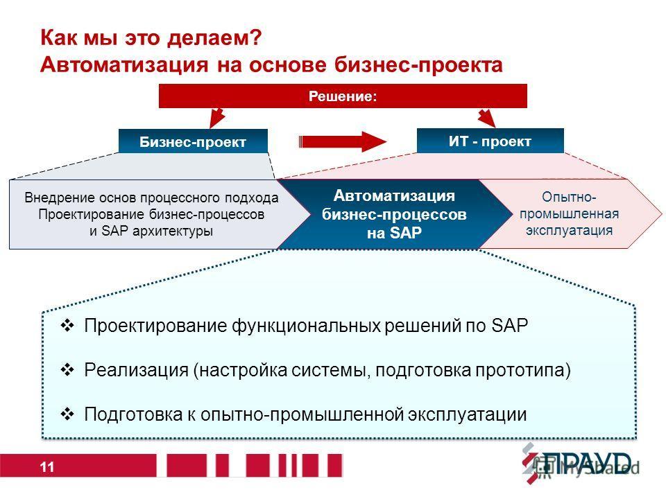 Как мы это делаем? Автоматизация на основе бизнес-проекта 11 Решение: Бизнес-проект ИТ - проект Внедрение основ процессного подхода Проектирование бизнес-процессов и SAP архитектуры Опытно- промышленная эксплуатация Автоматизация бизнес-процессов на