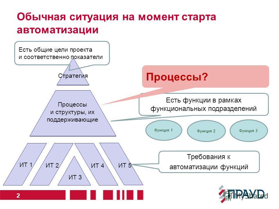 Процессы и структуры, их поддерживающие Стратегия Функция 1 Функция 2 Функция 3 Обычная ситуация на момент старта автоматизации 2 Есть общие цели проекта и соответственно показатели ИТ 1 ИТ 2 ИТ 3 ИТ 4 ИТ 5 Есть функции в рамках функциональных подраз