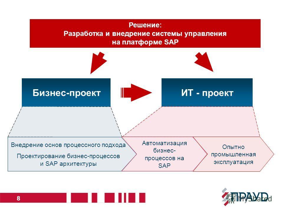 Решение: Разработка и внедрение системы управления на платформе SAP 8 Бизнес-проектИТ - проект Внедрение основ процессного подхода Проектирование бизнес-процессов и SAP архитектуры Автоматизация бизнес- процессов на SAP Опытно промышленная эксплуатац
