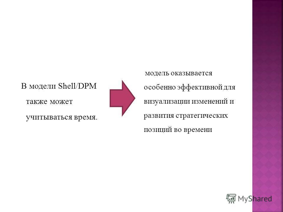 В модели Shell/DPM также может учитываться время. модель оказывается особенно эффективной для визуализации изменений и развития стратегических позиций во времени