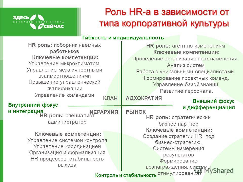 Роль HR-а в зависимости от типа корпоративной культуры 9 КЛАН HR роль: агент по изменениям Ключевые компетенции: Проведение организационных изменений. Анализ систем Работа с уникальными специалистами Формирование проектных команд. Управление базой зн