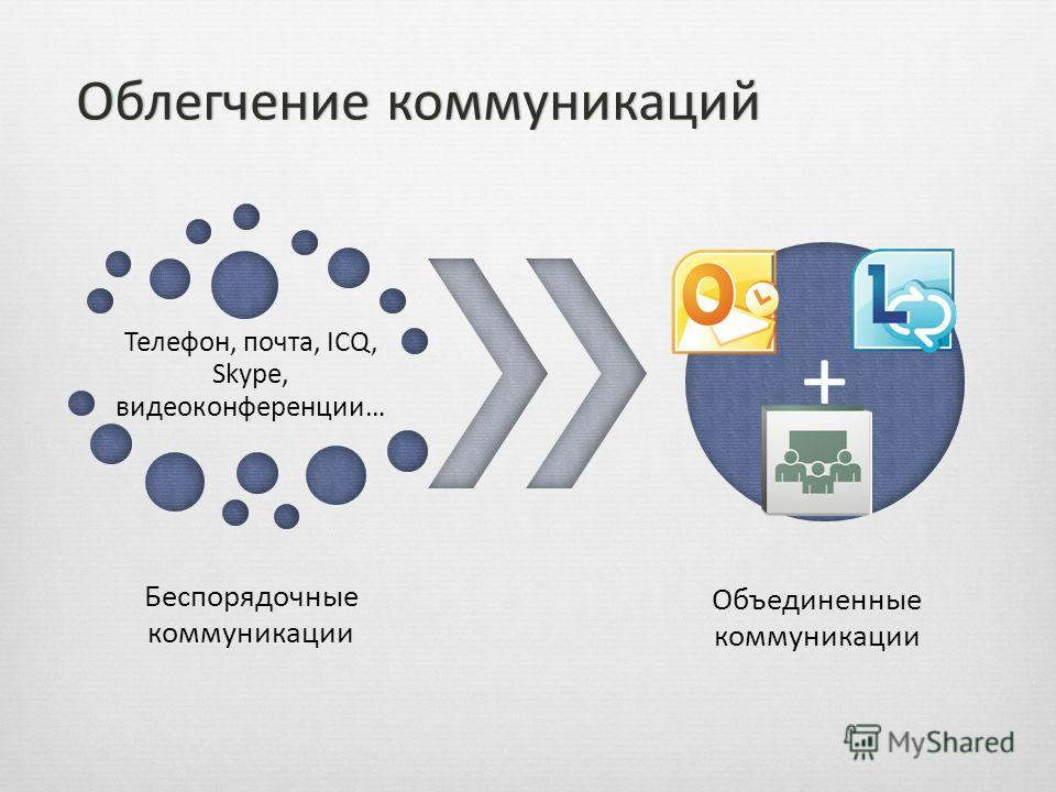 Телефон, почта, ICQ, Skype, видеоконференции… Беспорядочные коммуникации + Объединенные коммуникации Облегчение коммуникацийОблегчение коммуникаций