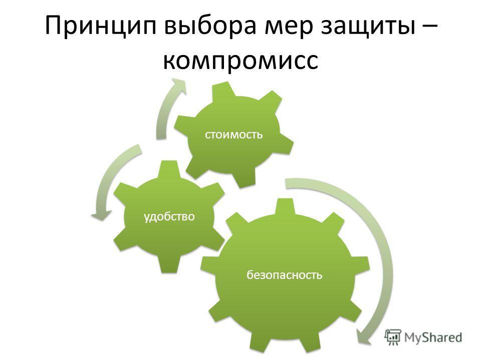 безопасность удобство стоимость Принцип выбора мер защиты – компромисс