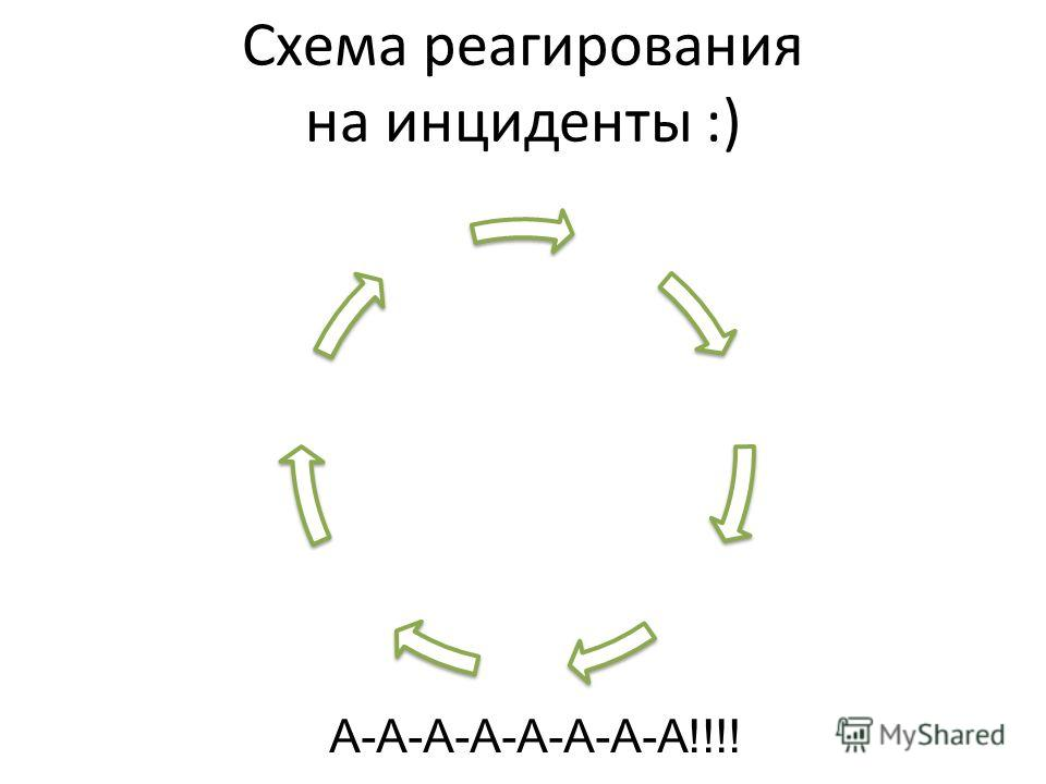 Схема реагирования на инциденты :) А-А-А-А-А-А-А-А!!!!