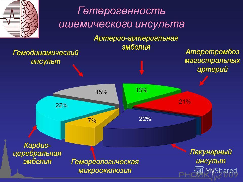 Гетерогенность ишемического инсульта Артерио-артериальная эмболия Гемодинамический инсульт Кардио- церебральная эмболия Атеротромбоз магистральных артерий Лакунарный инсульт Гемореологическая микроокклюзия 15% 22% 13% 22% 21% 7%