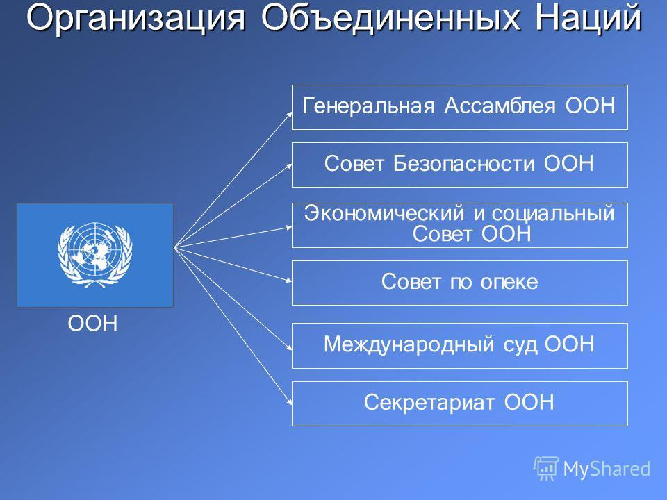 Организация Объединенных Наций ООН Генеральная Ассамблея ООН Совет Безопасности ООН Экономический и социальный Совет ООН Совет по опеке Международный суд ООН Секретариат ООН
