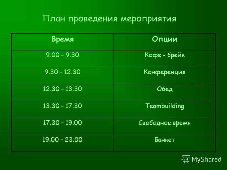 План проведения мероприятия ВремяОпции 9.00 – 9.30Кофе - брейк 9.30 – 12.30Конференция 12.30 – 13.30Обед 13.30 – 17.30Teambuilding 17.30 – 19.00Свободное время 19.00 – 23.00Банкет