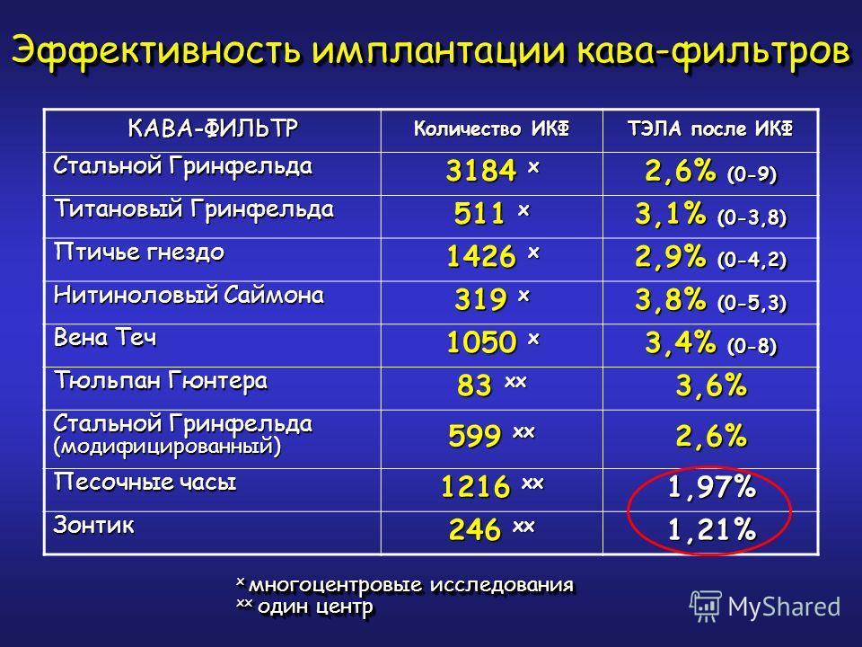 КАВА-ФИЛЬТР Количество ИКФ ТЭЛА после ИКФ Стальной Гринфельда 3184 х 2,6% (0-9) Титановый Гринфельда 511 х 3,1% (0-3,8) Птичье гнездо 1426 х 2,9% (0-4,2) Нитиноловый Саймона 319 х 3,8% (0-5,3) Вена Теч 1050 х 3,4% (0-8) Тюльпан Гюнтера 83 хх 3,6% Ста
