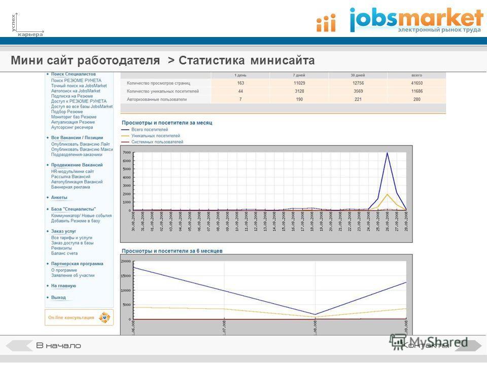 Мини сайт работодателя > Статистика минисайта