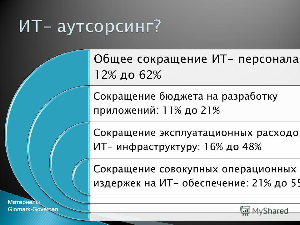 18 Общее сокращение ИТ- персонала: 12% до 62% Сокращение бюджета на разработку приложений: 11% до 21% Сокращение эксплуатационных расходов на ИТ- инфраструктуру: 16% до 48% Сокращение совокупных операционных издержек на ИТ- обеспечение: 21% до 55% Ма