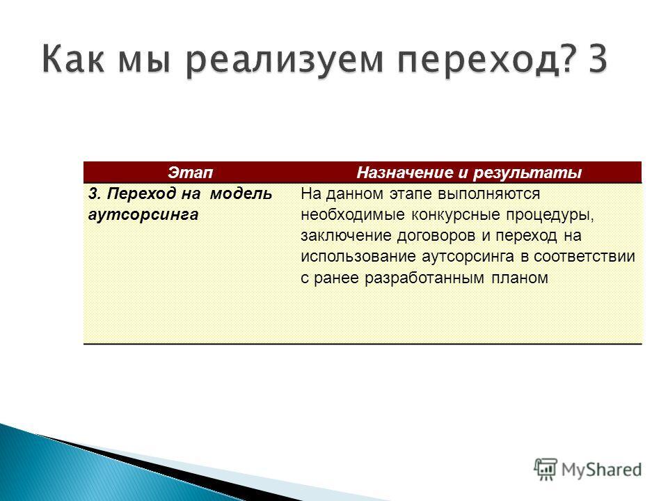 24 ЭтапНазначение и результаты 3. Переход на модель аутсорсинга На данном этапе выполняются необходимые конкурсные процедуры, заключение договоров и переход на использование аутсорсинга в соответствии с ранее разработанным планом
