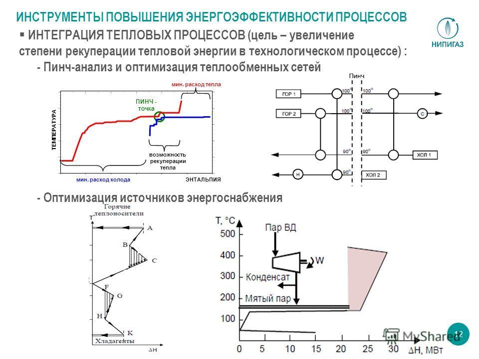 12 ЭНТАЛЬПИЯ ТЕМПЕРАТУРА мин. расход холода мин. расход тепла ПИНЧ - точка возможность рекуперации тепла ИНТЕГРАЦИЯ ТЕПЛОВЫХ ПРОЦЕССОВ (цель – увеличение степени рекуперации тепловой энергии в технологическом процессе) : - Пинч-анализ и оптимизация т