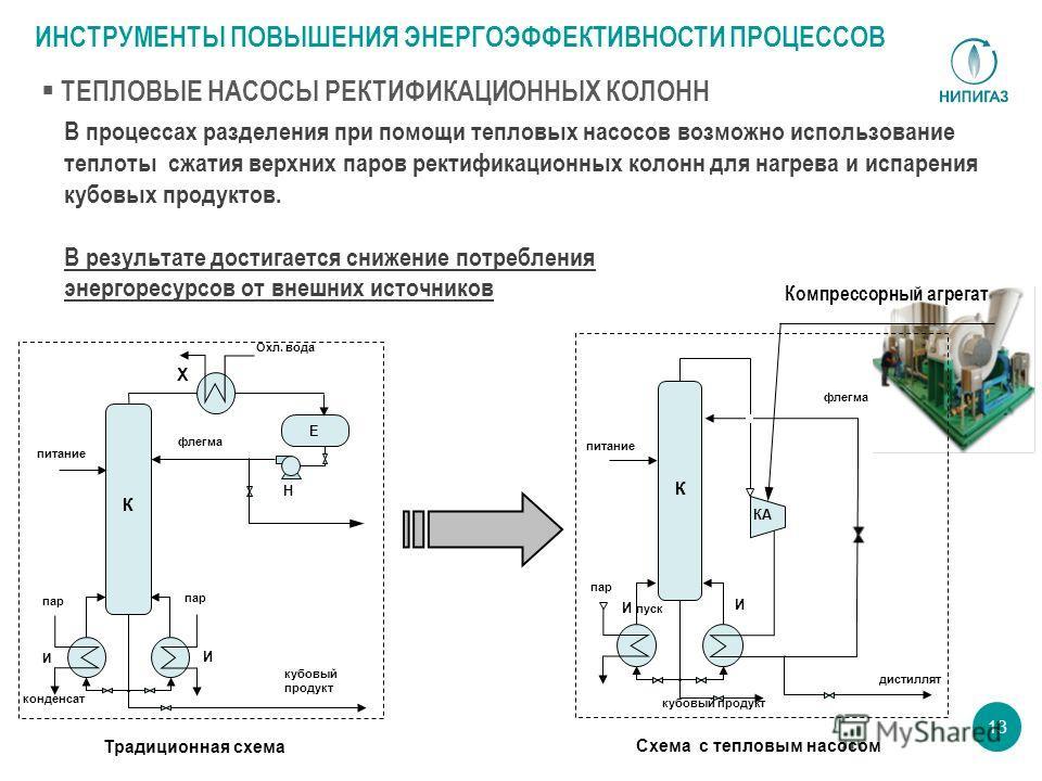 13 В процессах разделения при помощи тепловых насосов возможно использование теплоты сжатия верхних паров ректификационных колонн для нагрева и испарения кубовых продуктов. В результате достигается снижение потребления энергоресурсов от внешних источ