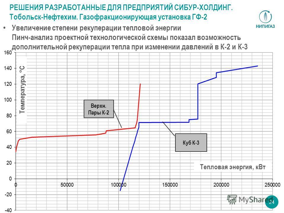24 Тепловая энергия, кВт Температура, °С Верхн. Пары К-2 Куб К-3 РЕШЕНИЯ РАЗРАБОТАННЫЕ ДЛЯ ПРЕДПРИЯТИЙ СИБУР-ХОЛДИНГ. Тобольск-Нефтехим. Газофракционирующая установка ГФ-2 Увеличение степени рекуперации тепловой энергии Пинч-анализ проектной технолог