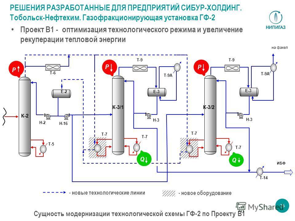 26 Проект В1 - оптимизация технологического режима и увеличение рекуперации тепловой энергии Сущность модернизации технологической схемы ГФ-2 по Проекту В1 - новые технологические линии - новое оборудование РЕШЕНИЯ РАЗРАБОТАННЫЕ ДЛЯ ПРЕДПРИЯТИЙ СИБУР